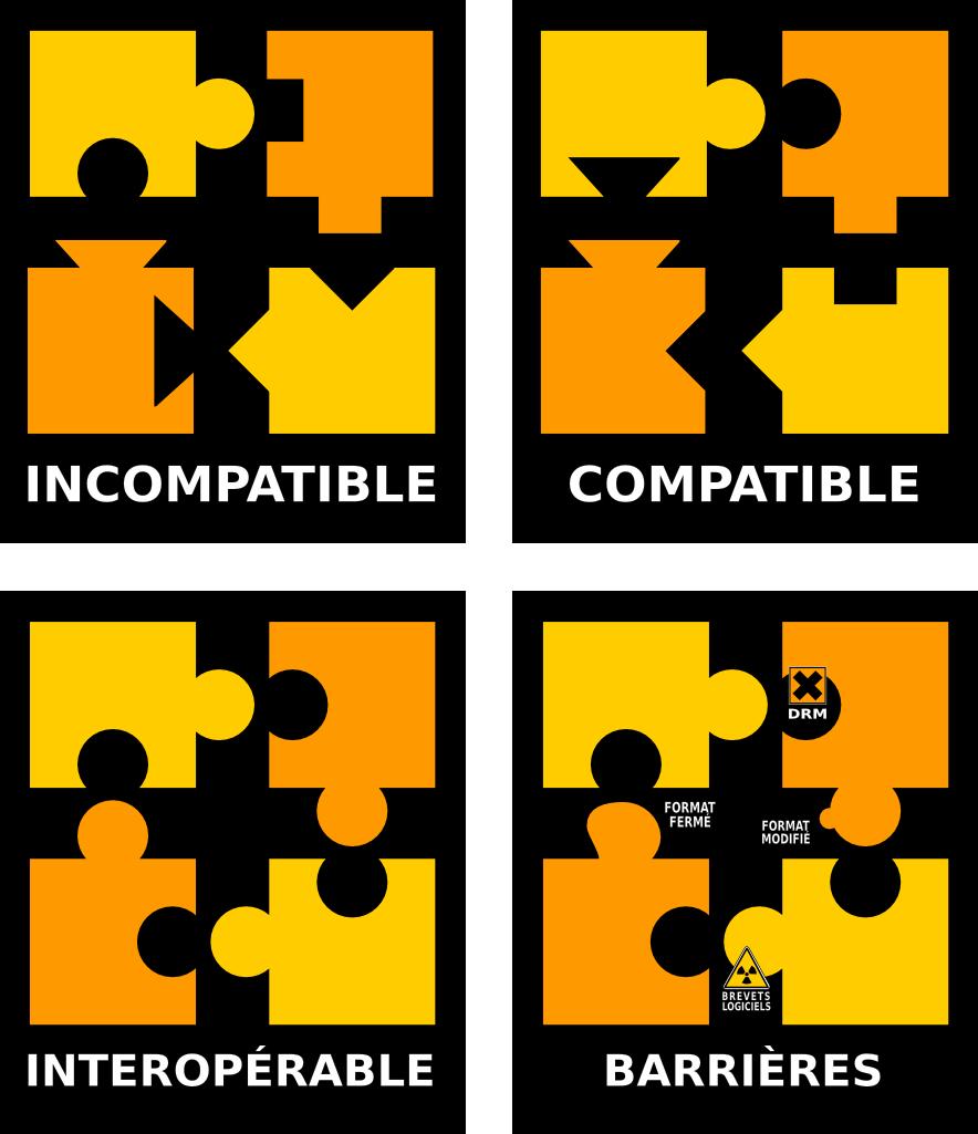 intérêt des formats ouverts dans l'interopérabilité