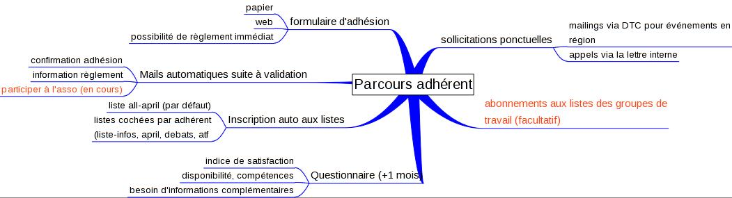 Parcours-adherent.jpg